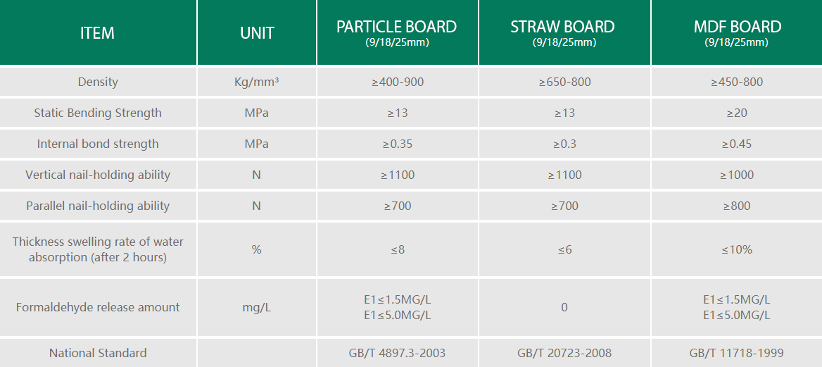 Performance Comparison Between Straw Board and Traditional Composite Board